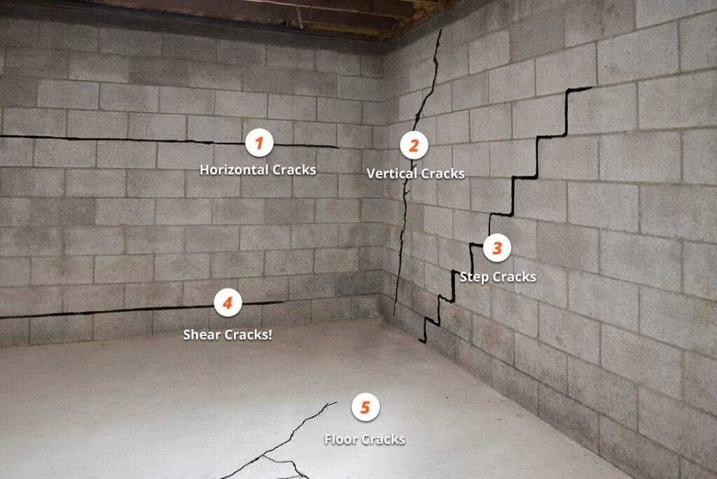 This is an infographic of the types of foundation cracks in basements