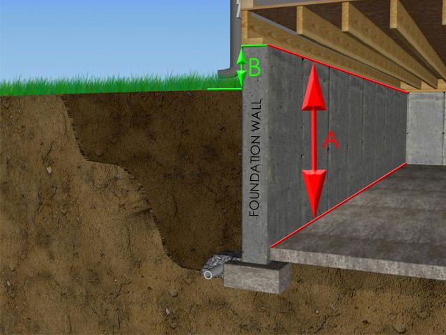 Foundation wall measurement Image